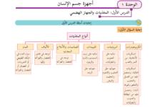 Photo of (كنز) حلول أنشطة وأسئلة كتاب العلوم والحياة للصف التاسع للفصلين الأول والثاني