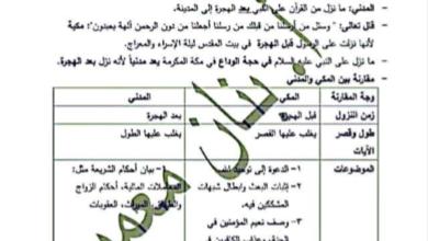 Photo of ملخص شامل (سؤال وجواب) للتربية الإسلامية والتلاوة – الصف السابع الفصل الاول