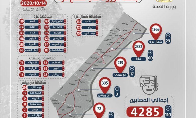 صورة تحديث يومي    التقرير اليومي لفيرoس kورونا في قطاع غزة